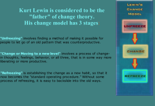 kurt lewins change theory Kurt lewin's change theory by: mandeep chahal & arvinder khaira force field analysis: driving forces driving forces are forces that push in a direction that causes change to occur they cause a shift in the equilibrium towards change.